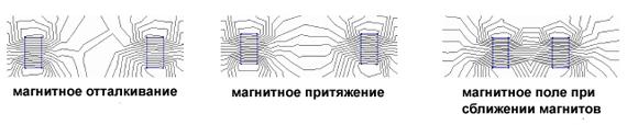 магнитные поля